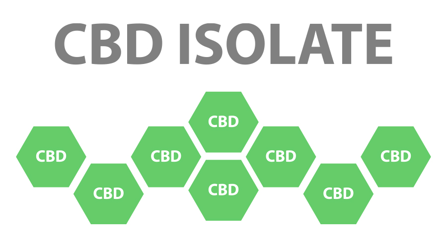 Green hexagon CBD isolate molecules aligned in a row