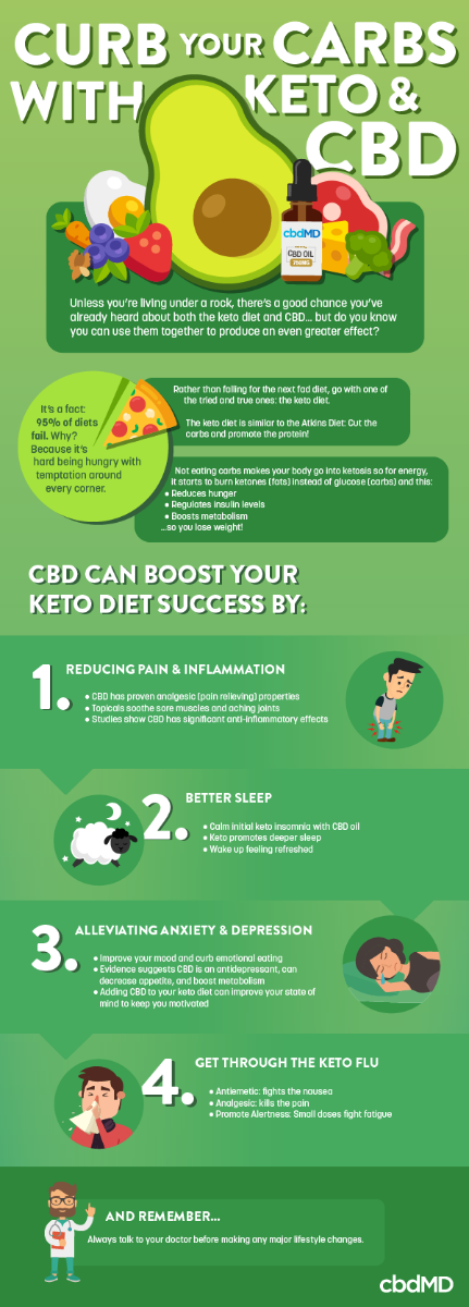 Curb Your Carbs with Keto & CBD Infographic