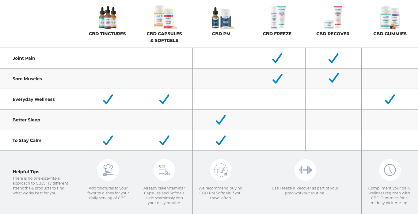 CBD Products Comparison